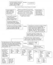 Proposed Ancestry of Dr William Denune